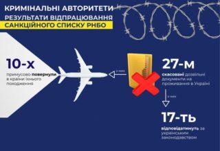 Из Украины депортировано уже 10 «криминальных авторитетов»